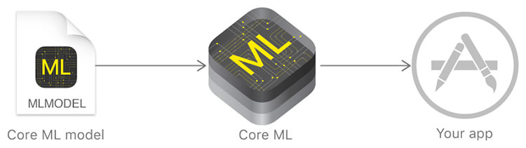Apple Core ML