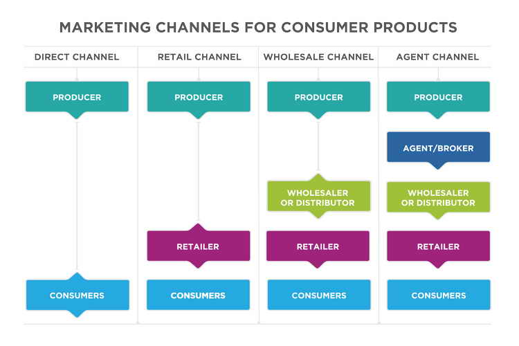 14 Types of Channel Strategy