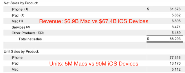 apple revenue iOS OS X