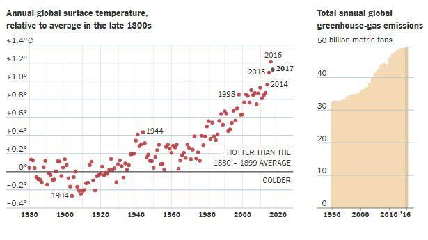 دمای سالانه جهانی نسبت به دمای متوسط قرن نوزدهم