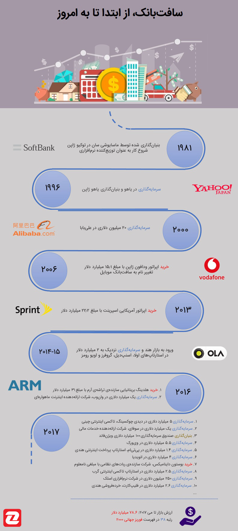 Softbank Infography