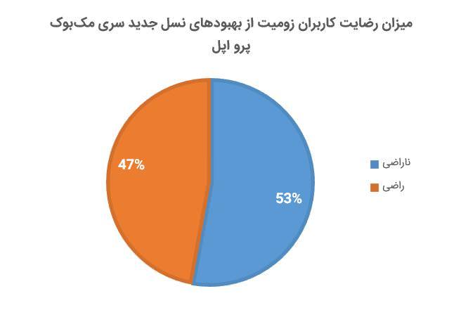 نتیجه نظرسنجی مک بوک