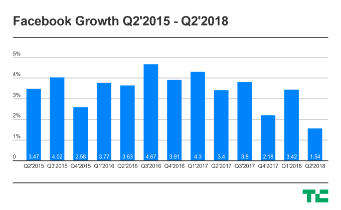 facebook-growth-q22015
