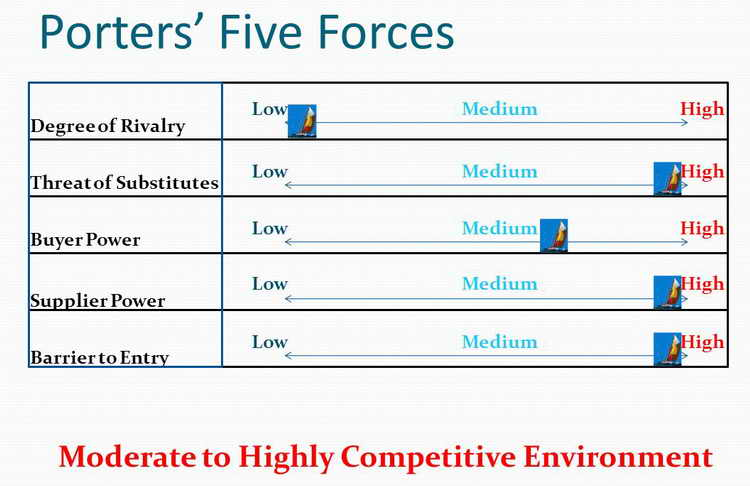 Porter's Five Forces for competitor analysis