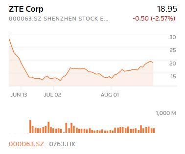 گزارش ارزش سهام zte