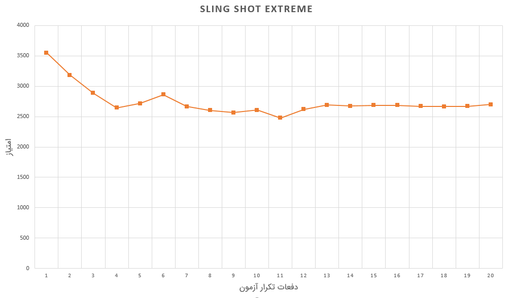 نمودار Sling Shot آیفون ۱۰ اس