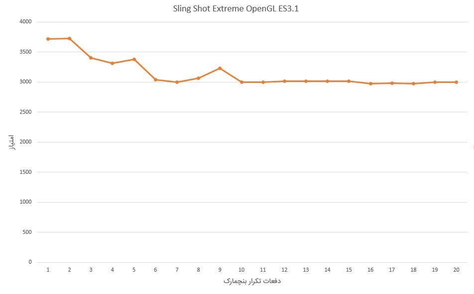 تست استرس GPU در موتو زد 20 فورس