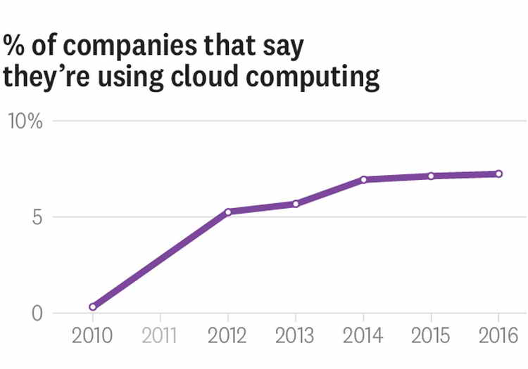 Cloud Computing Adoption
