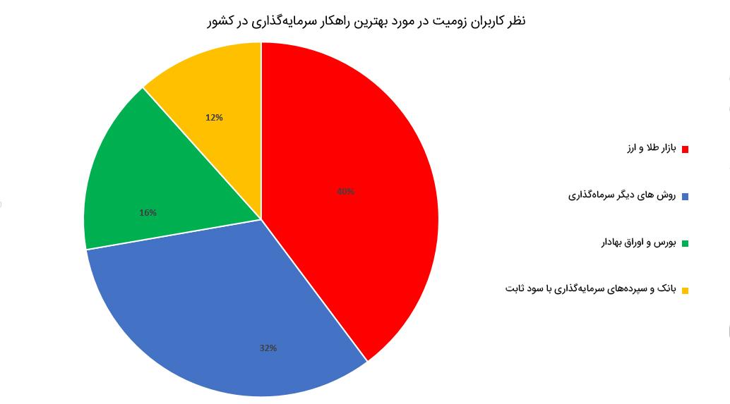 نظرسنجی زومیت درباره سرمایهگذاری در ایران