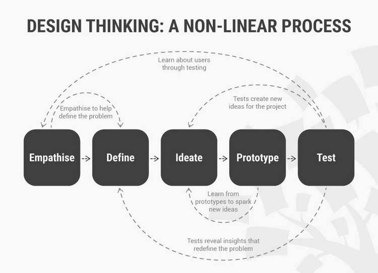 The Non-Linear Nature of Design Thinking