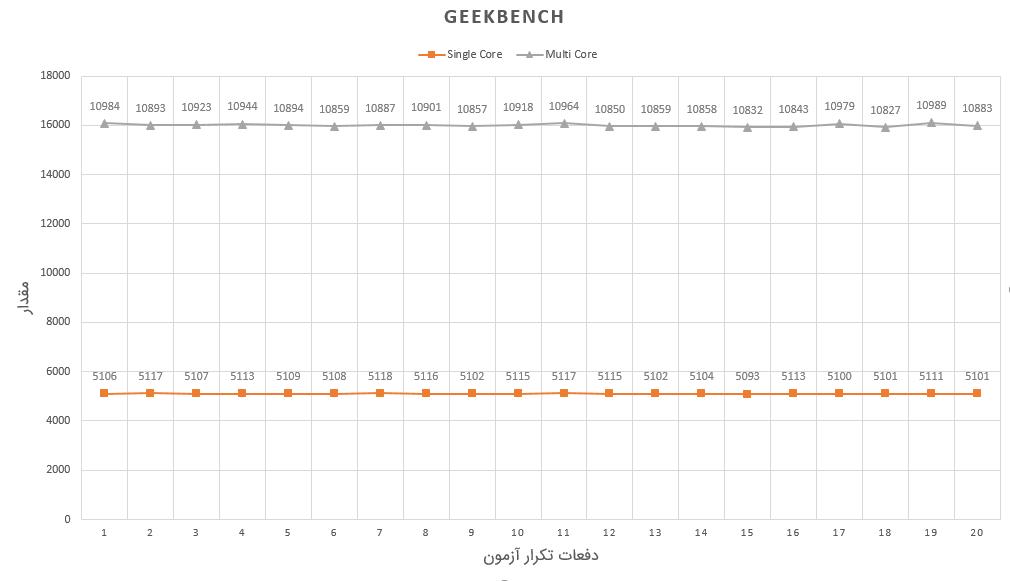 نمودار GeekBench آیفون ۱۰ اس
