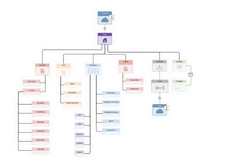 A sitemap