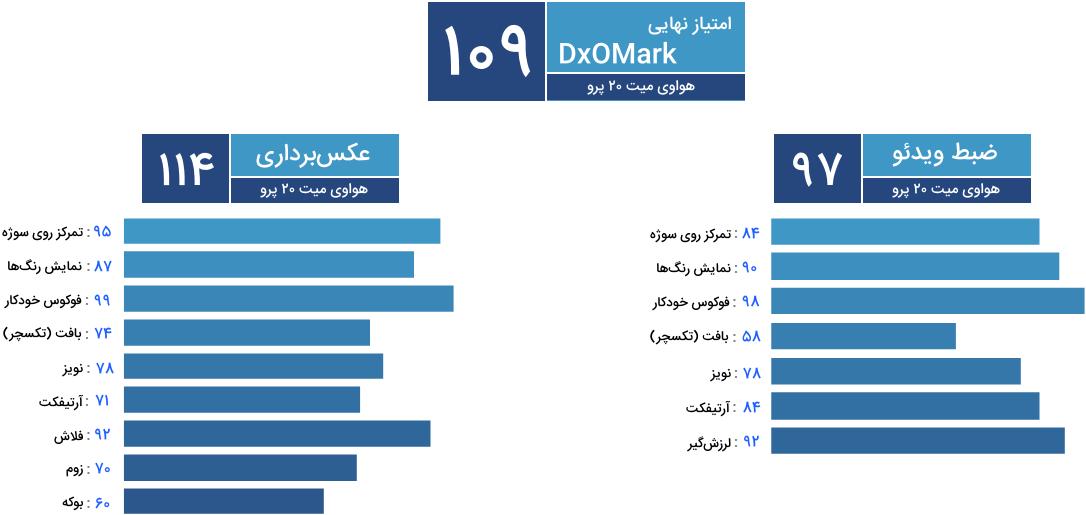 امتیاز DxOMark دوربین هواوی میت 20 پرو / Huawei Mate 20 Pro