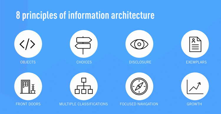 principles of Information Architecture