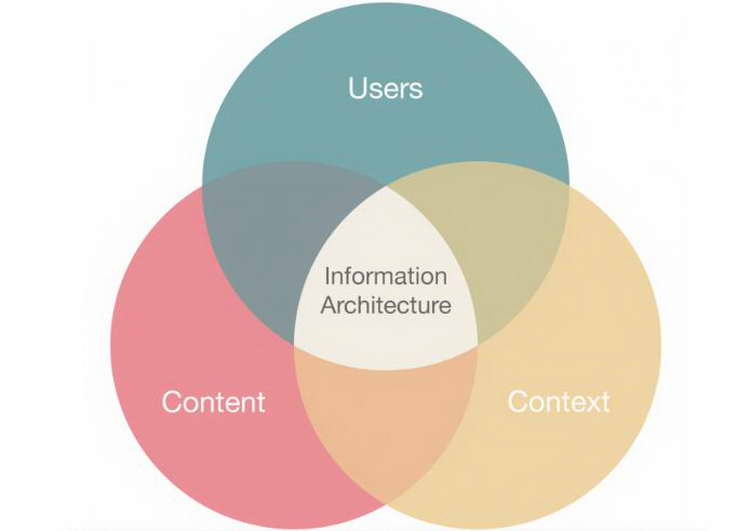 Information Architecture for UX