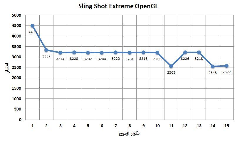 تست استرس Sling Shot Extreme رو شیائومی می ۸