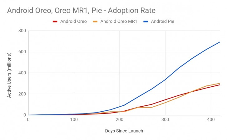 Android Adoption Rate