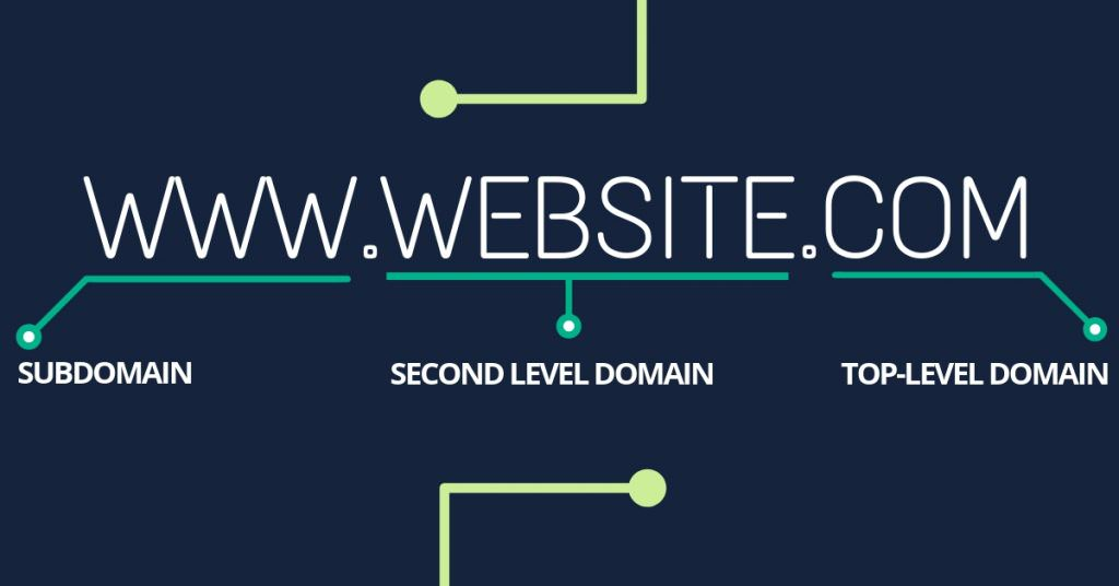 دامنه سطح پایین سطح بالا / subdomain second level domain top level domain