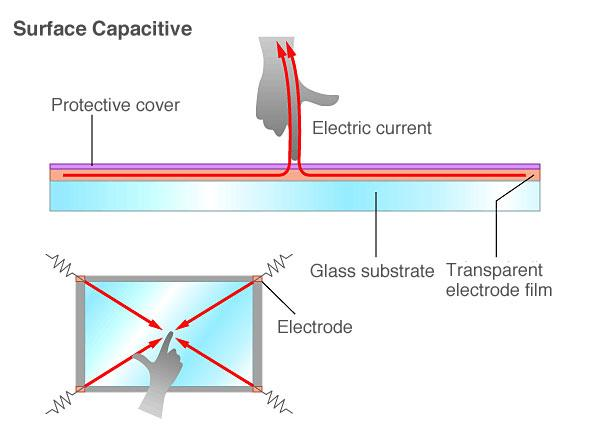 surface capacitive