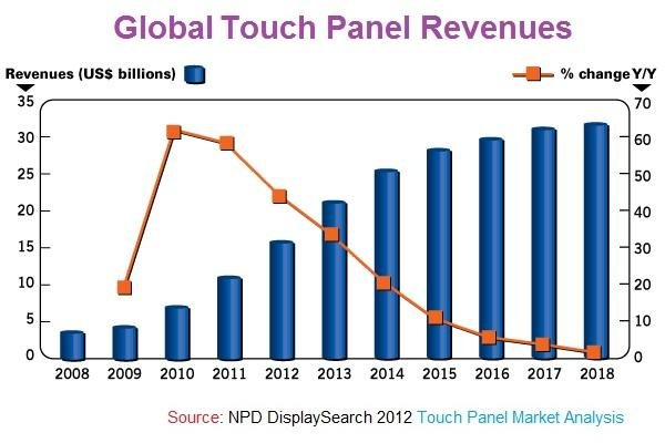 touchscreen revenues