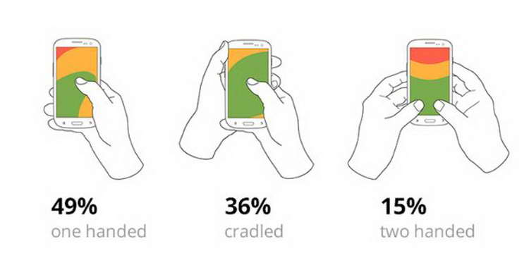 three basic ways of how people hold their phone