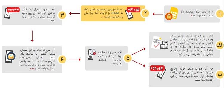 ردیابی ایرانسل