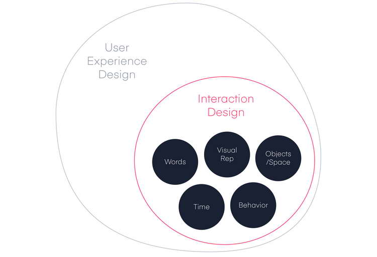 The Five Dimensions of Interaction Design