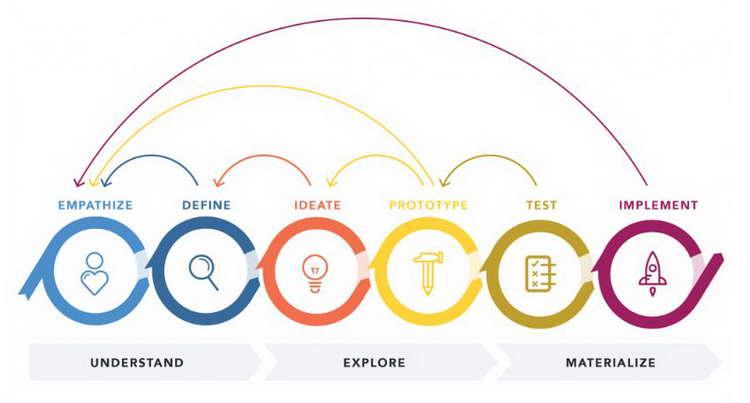 When Personas Are Created in Design Process