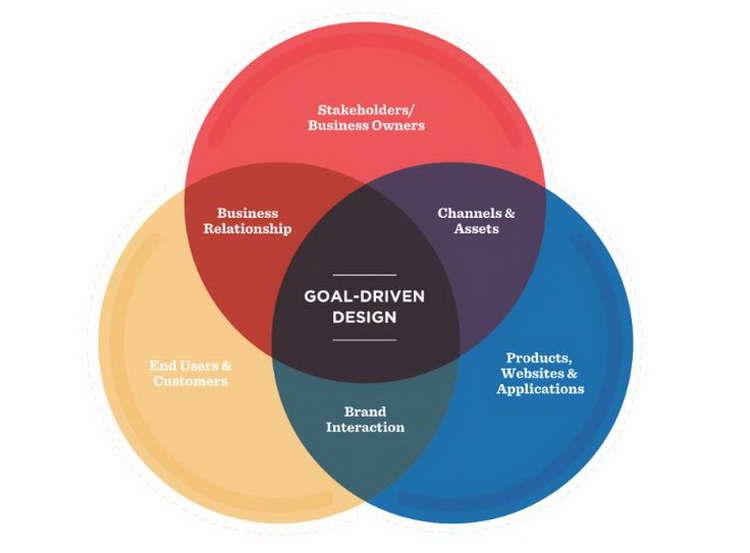 Goal-Driven Design