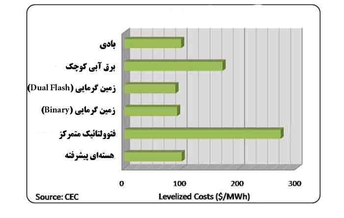 renewable iran