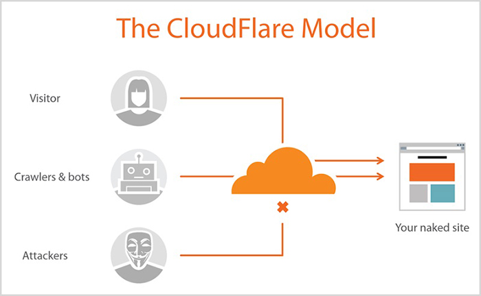 cloudflare کلودفلر