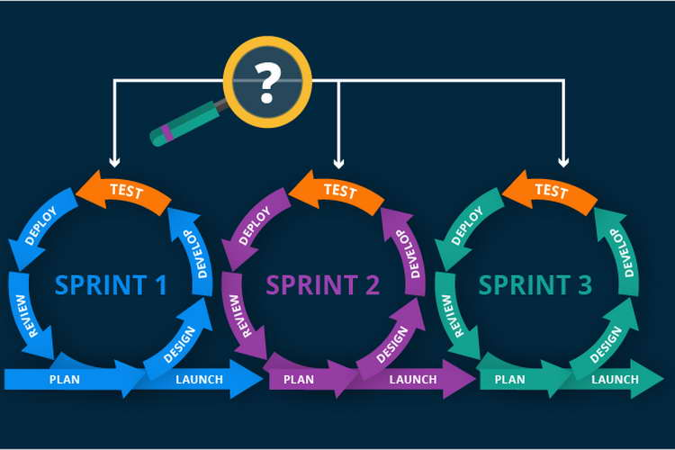 scrum sprint regular iterations