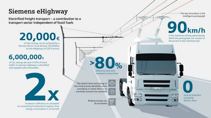 Germany's first eHighway