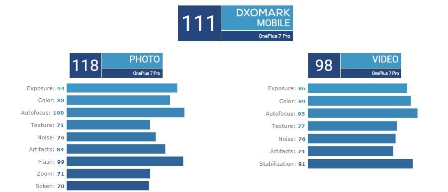 امتیاز DXOMARK وان پلاس ۷ / ONEPLUS 7