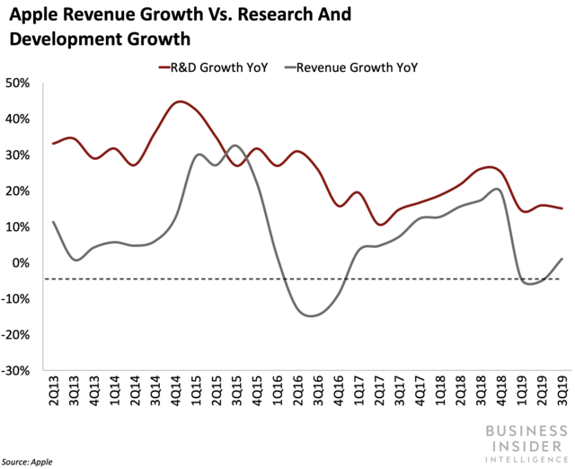 Apple research and development growth