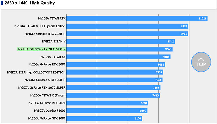 NVIDIA GeForce RTX 2080 SUPER benchmark