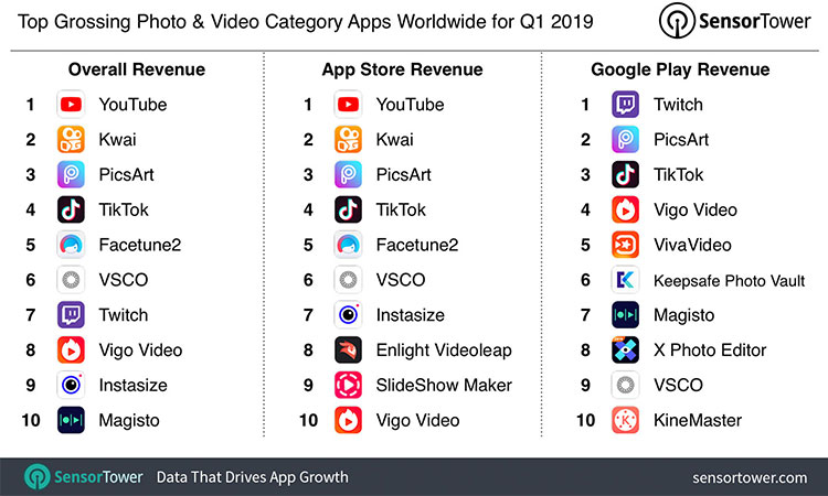 apps revenue for q1 2019 in photo and video category