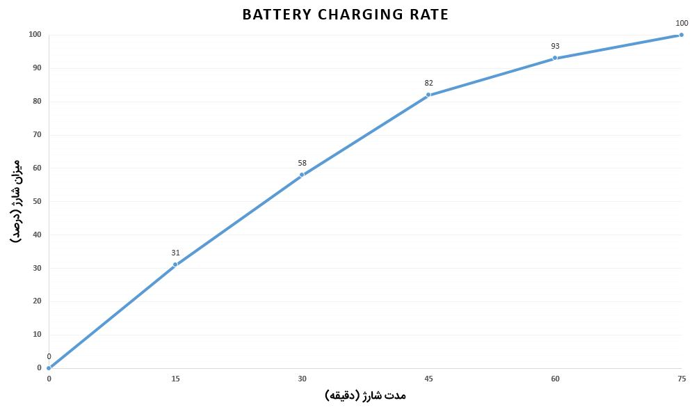 Galaxy Note 10 Plus Battery Charging Rate