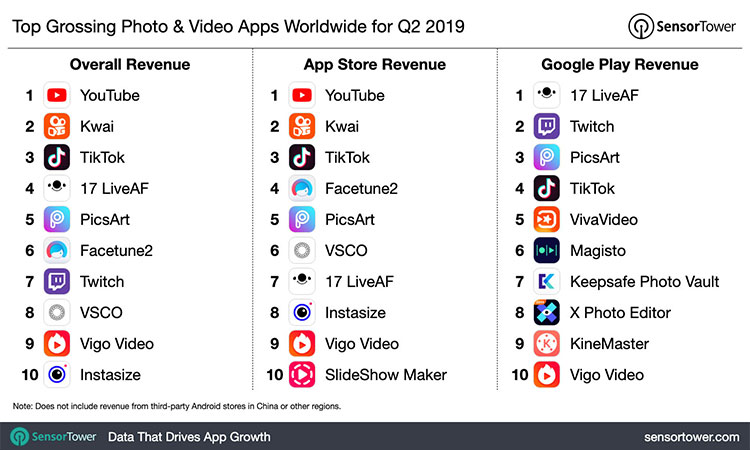 apps revenue for q2 2019 in photo and video category