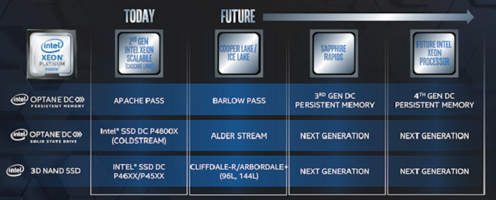 intel Optane and 3d nand memory