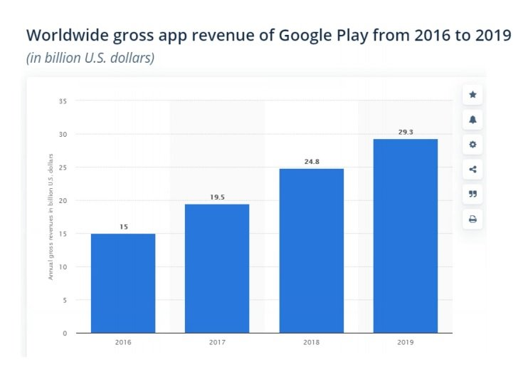 Google Play Gross Revenue Chart from Apps