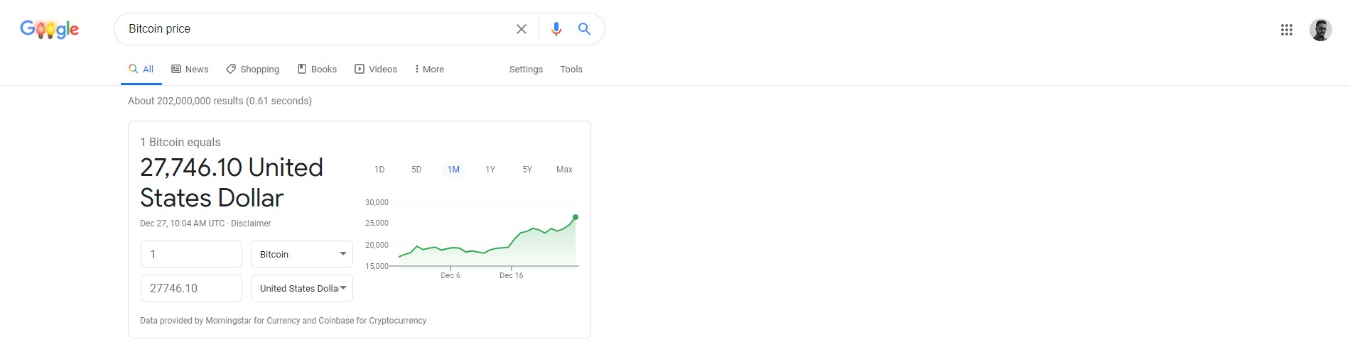 Bitcoin price on December 27, 2020 in Google search