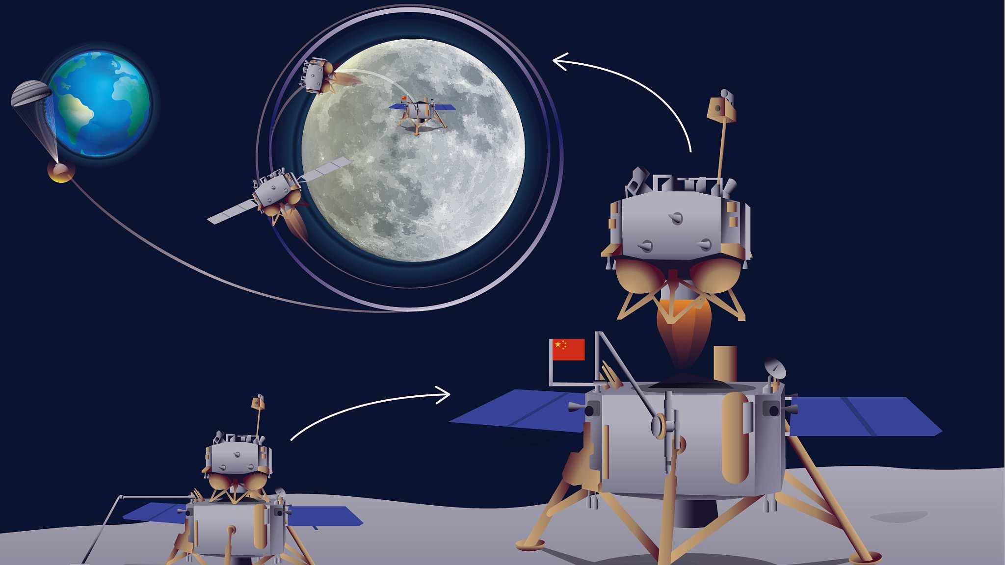 مراحل ماموریت قمری چانگ ای 5