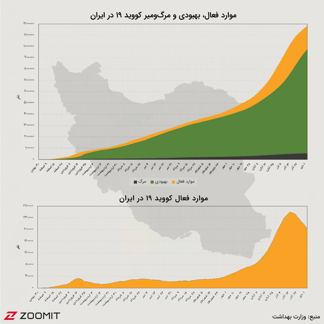 Cumulative diagram of corona in Iran (December 25, 1999)