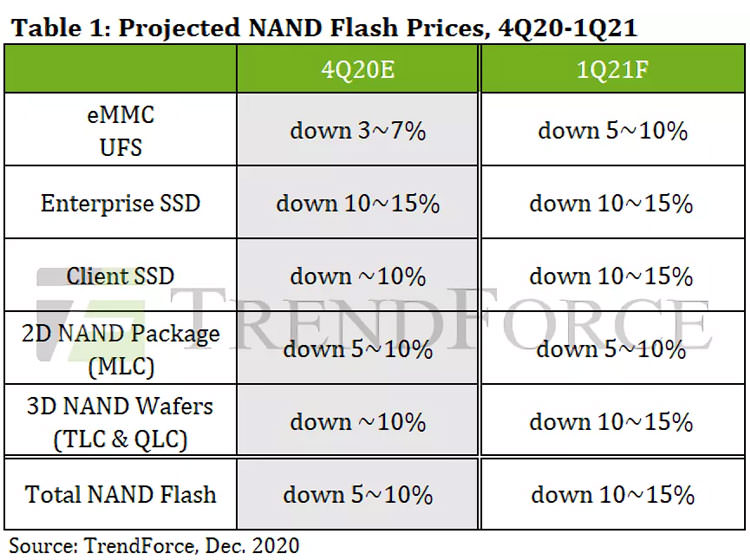 SSD memory price reduction table