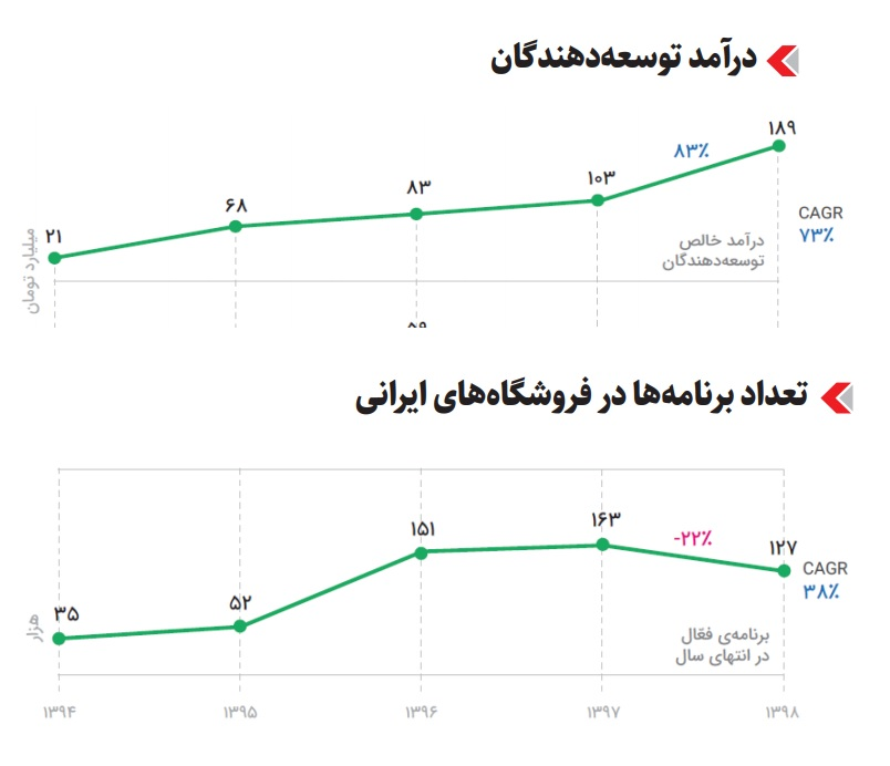 Graph of income and number of programs in the Iranian application store