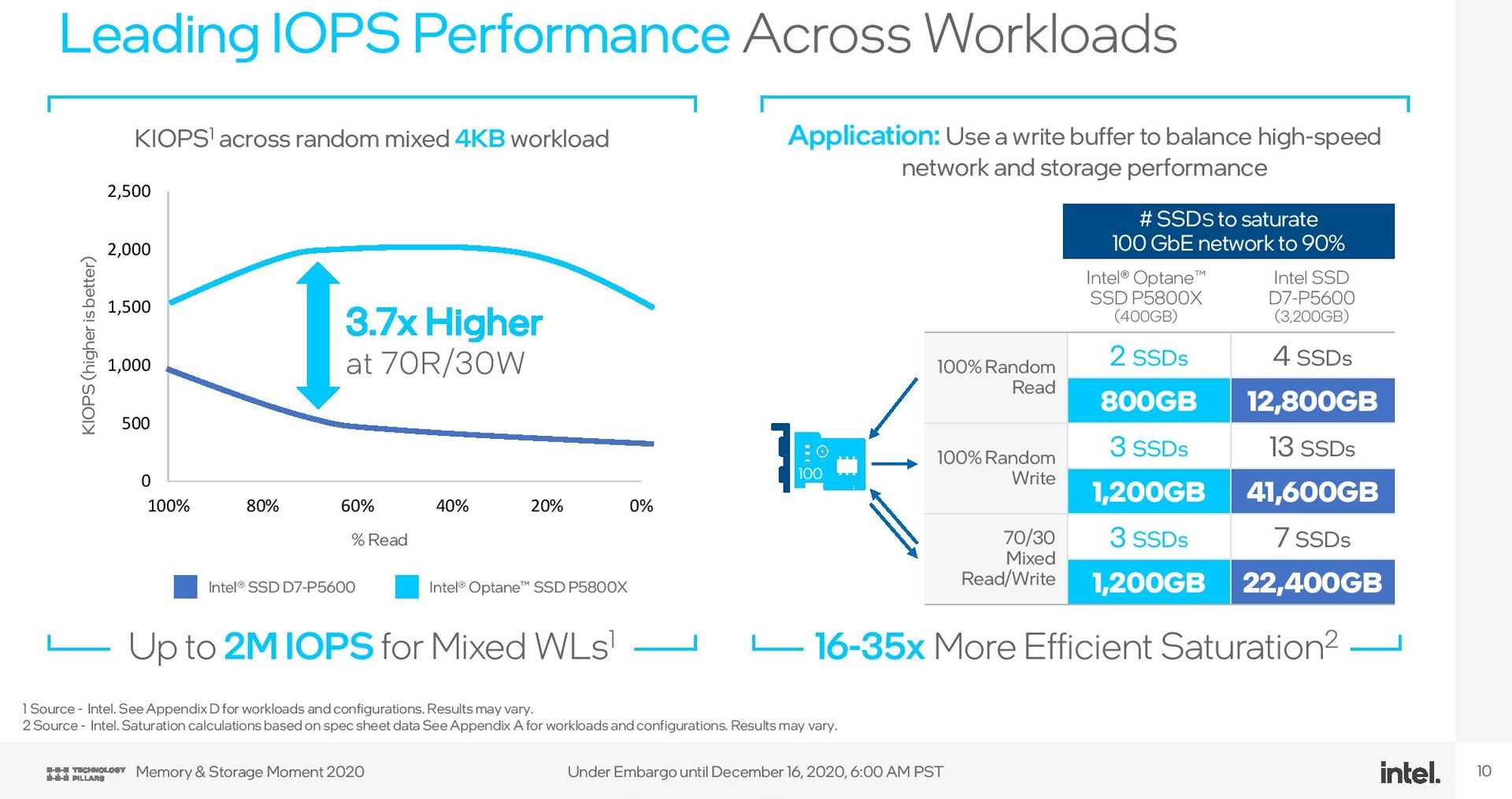 Details of the Ips / IOPS drive of the Intel P5800X SSD Optin