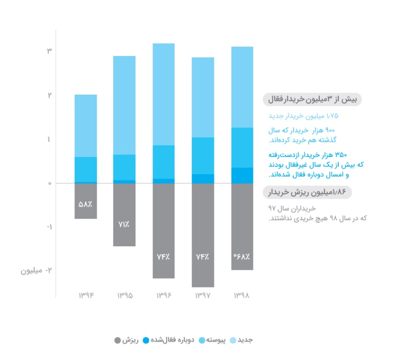 Graph of users' purchases for Iranian apps