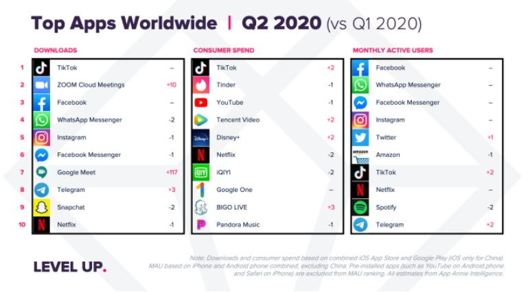 Table of the best applications of 2020