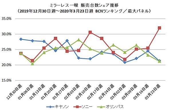 افت فروش دوربین بدون آینده در ژاپن